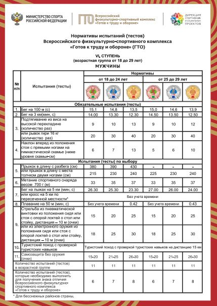 Нормативы испытаний (тестов) ГТО