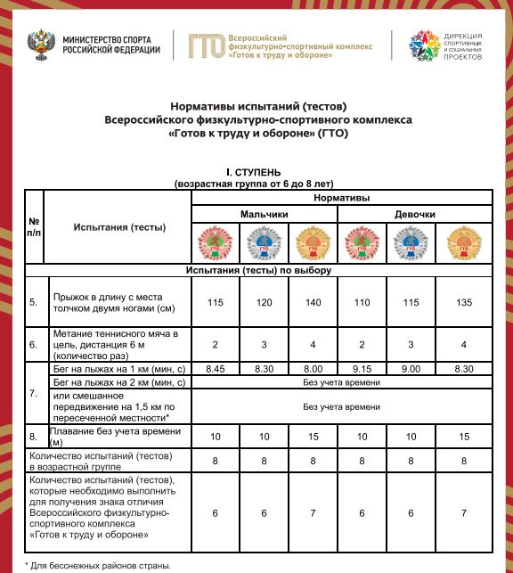 Нормативы испытаний (тестов) ГТО для 1 ступени - Испытания (тесты) по выбору
