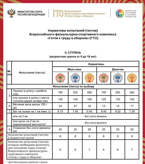 Нормативы испытаний (тестов) ГТО для 2 ступени - Испытания (тесты) по выбору