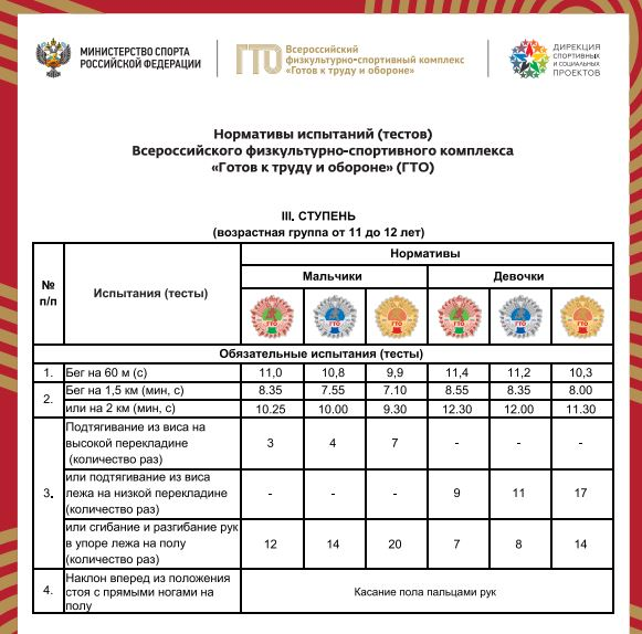 Нормативы испытаний (тестов) ГТО для 3 ступени - Обязательные испытания (тесты)