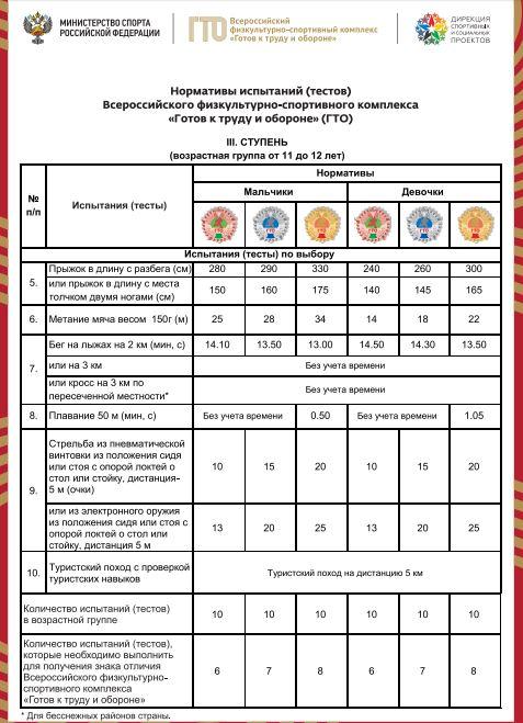 Нормативы испытаний (тестов) ГТО для 3 ступени - Испытания (тесты) по выбору