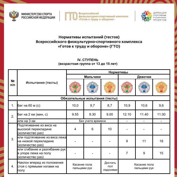 Нормативы испытаний (тестов) ГТО для 4 ступени - Обязательные испытания (тесты)