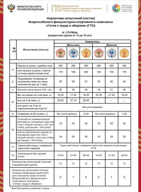 Нормативы испытаний (тестов) ГТО для 4 ступени - Испытания (тесты) по выбору