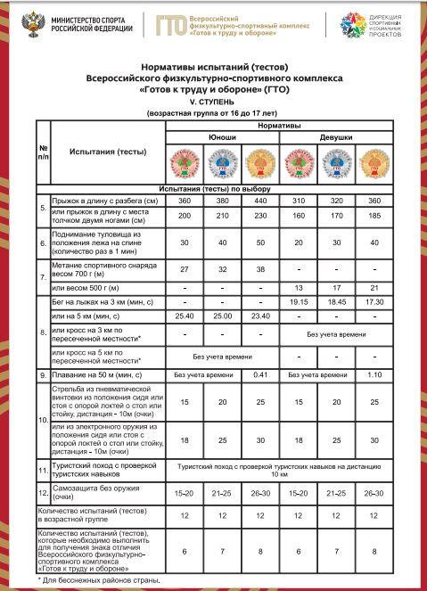 Нормативы испытаний (тестов) ГТО для 5 ступени - Испытания (тесты) по выбору