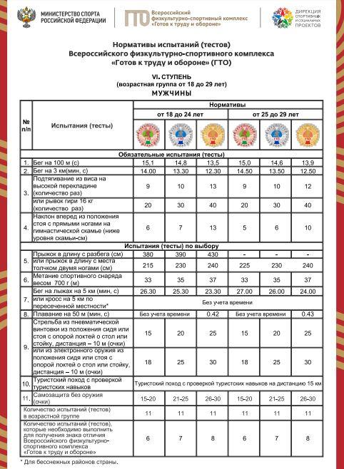 Нормативы испытаний (тестов) ГТО для 6 ступени (мужчины)