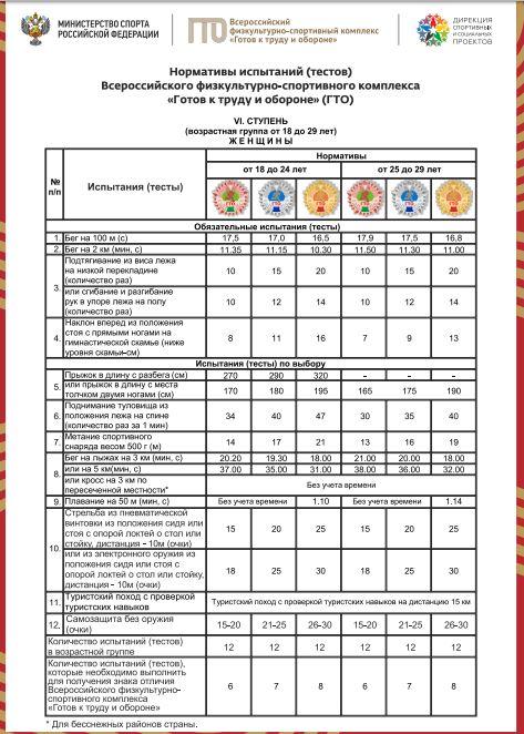 Нормативы испытаний (тестов) ГТО для 6 ступени (женщины)