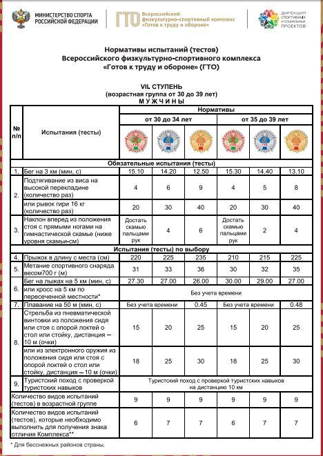 Нормативы испытаний (тестов) ГТО для 7 ступени (мужчины)