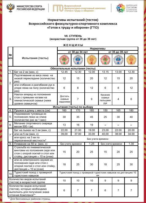 Нормативы испытаний (тестов) ГТО для 7 ступени (женщины)