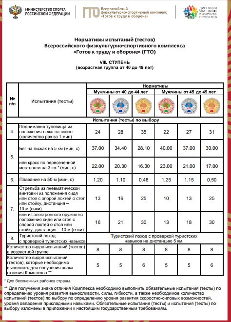 Нормативы испытаний (тестов) ГТО для 8 ступени (мужчины) - Испытания по выбору