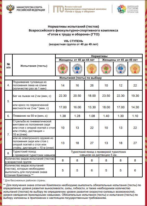 Нормативы испытаний (тестов) ГТО для 8 ступени (женщины) - Испытания по выбору
