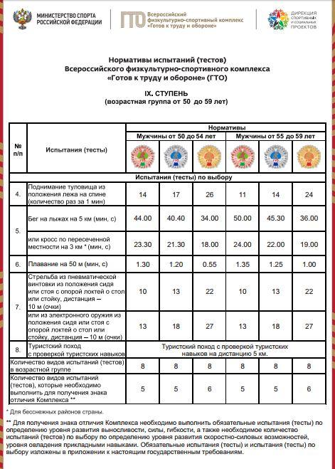 Нормативы испытаний (тестов) ГТО для 9 ступени (мужчины) - Испытания по выбору