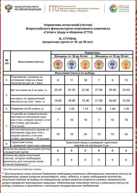 Нормативы испытаний (тестов) ГТО для 9 ступени (женщины) - Испытания по выбору