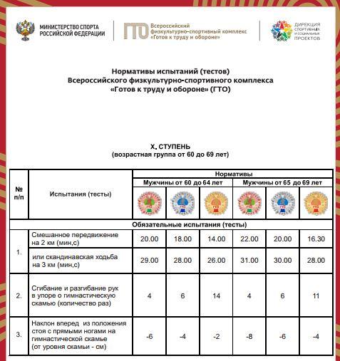 Нормативы испытаний (тестов) ГТО для 10 ступени (мужчины) - Обязательные испытания (тесты)