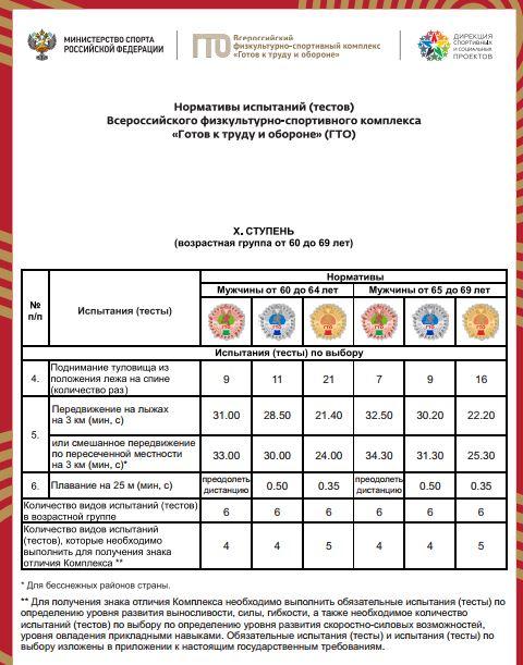 Нормативы испытаний (тестов) ГТО для 10 ступени (мужчины) - Испытания по выбору