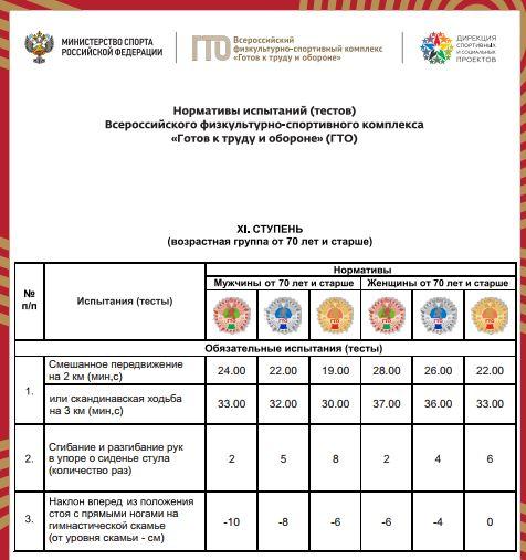 Нормативы испытаний (тестов) ГТО для 11 ступени - Обязательные испытания (тесты)