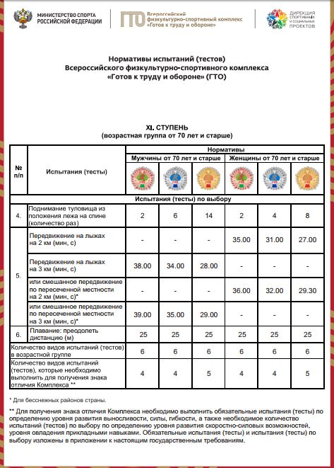 Нормативы испытаний (тестов) ГТО для 11 ступени  - Испытания по выбору